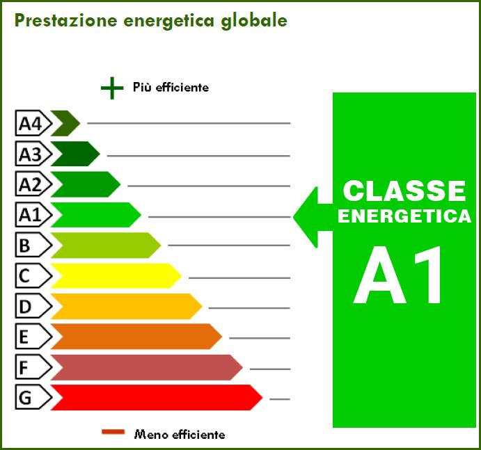 4.00 kWh/m² anno