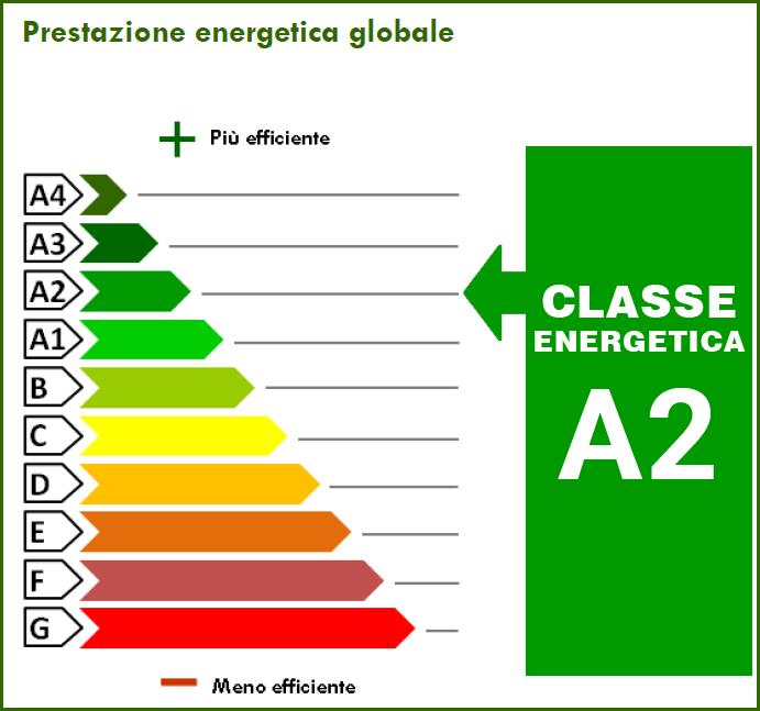 35.00 kWh/m² anno