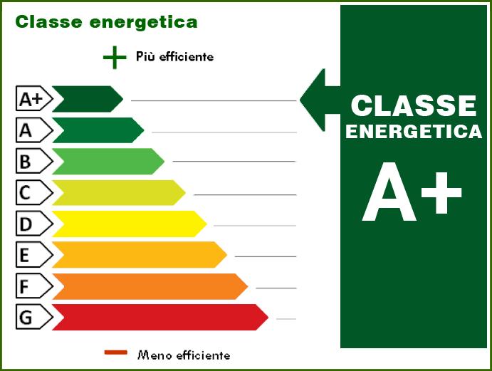 8.00 kWh/m² anno